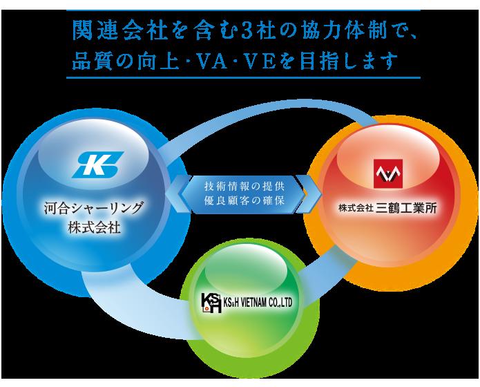 3社の協力体制で、品質の向上・VA・VEを目指します